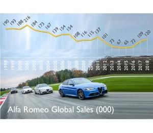 Анализ продаж Alfa  за 2018